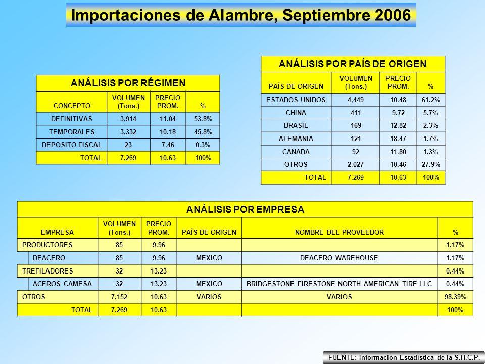 Importaciones de Alambre, Septiembre 2006