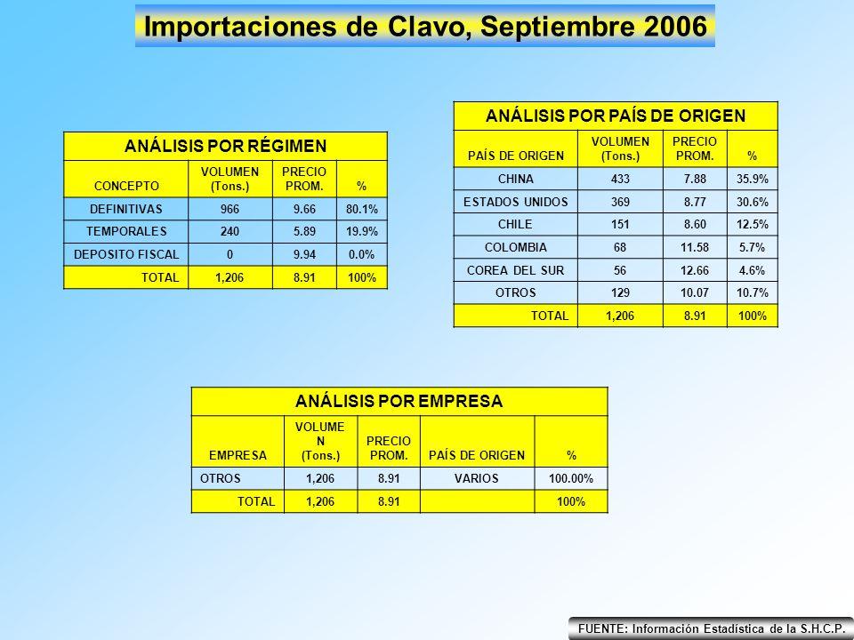 Importaciones de Clavo, Septiembre 2006