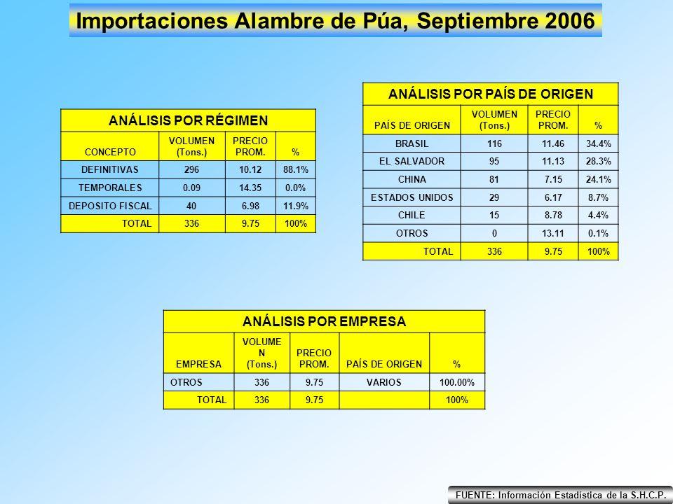 Importaciones Alambre de Púa, Septiembre 2006