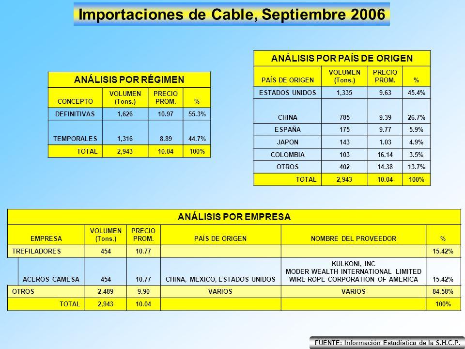 Importaciones de Cable, Septiembre 2006