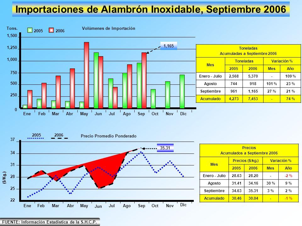 Importaciones de Alambrón Inoxidable, Septiembre 2006
