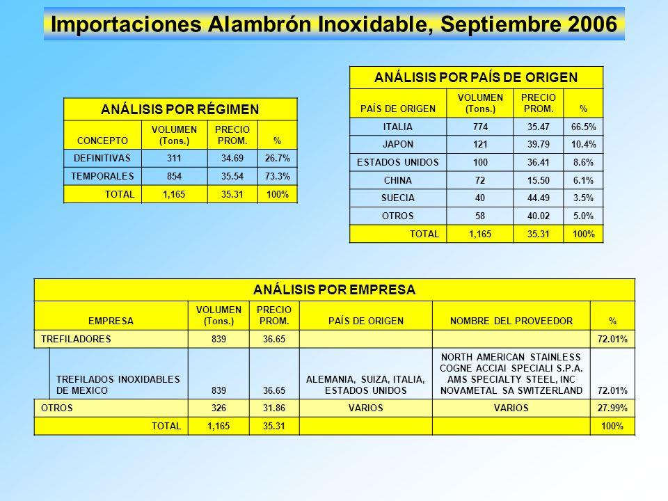 Importaciones Alambrón Inoxidable, Septiembre 2006