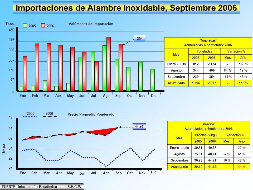 Importaciones de Alambre Inoxidable, Septiembre 2006