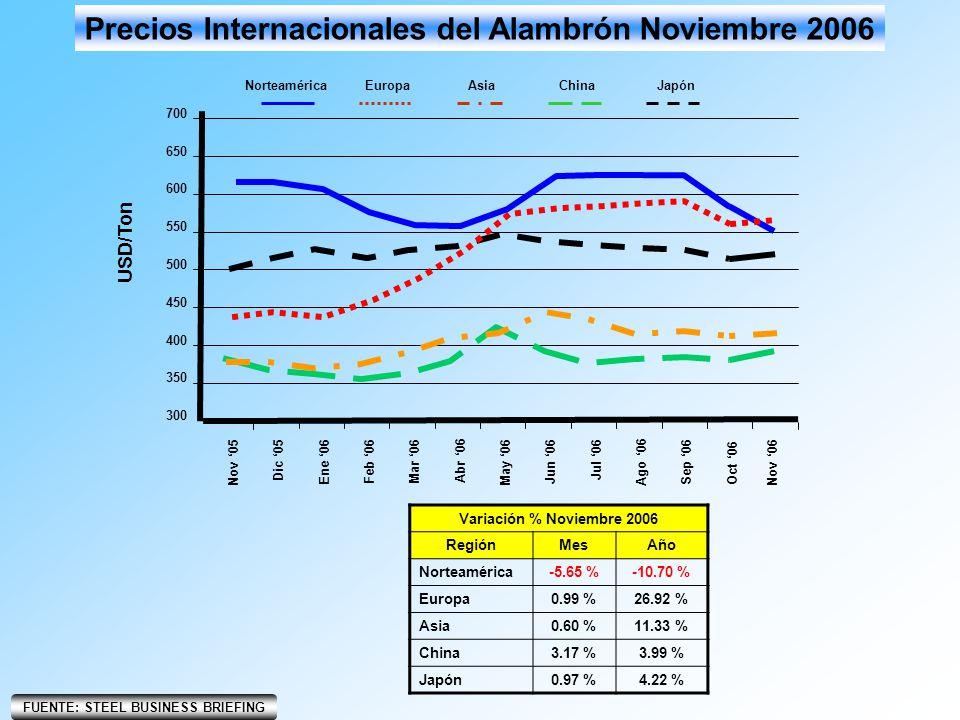 Precios Internacionales del Alambrón Noviembre 2006