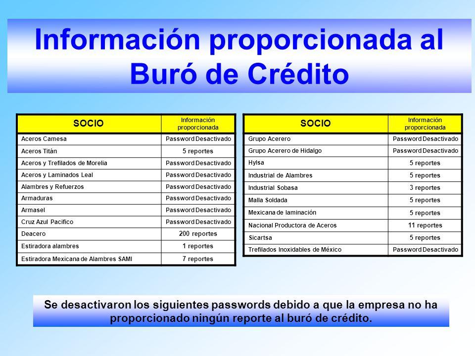 Información proporcionada al Buró de Crédito