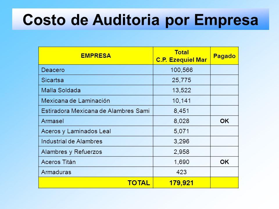 Costo de Auditoria por Empresa
