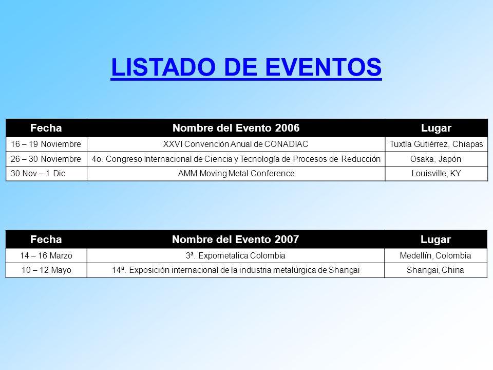 LISTADO DE EVENTOS Fecha Nombre del Evento 2006 Lugar Fecha