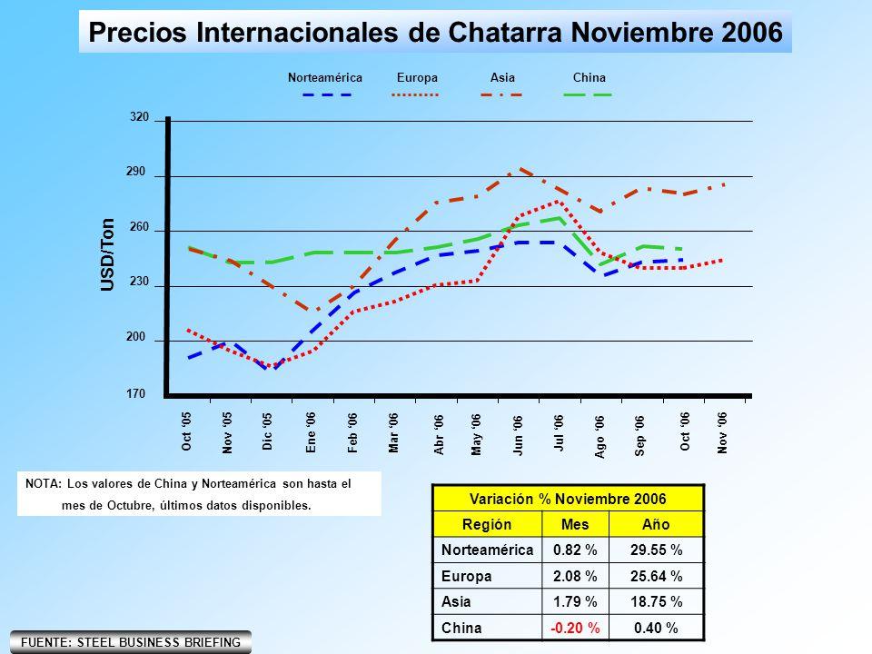 Precios Internacionales de Chatarra Noviembre 2006