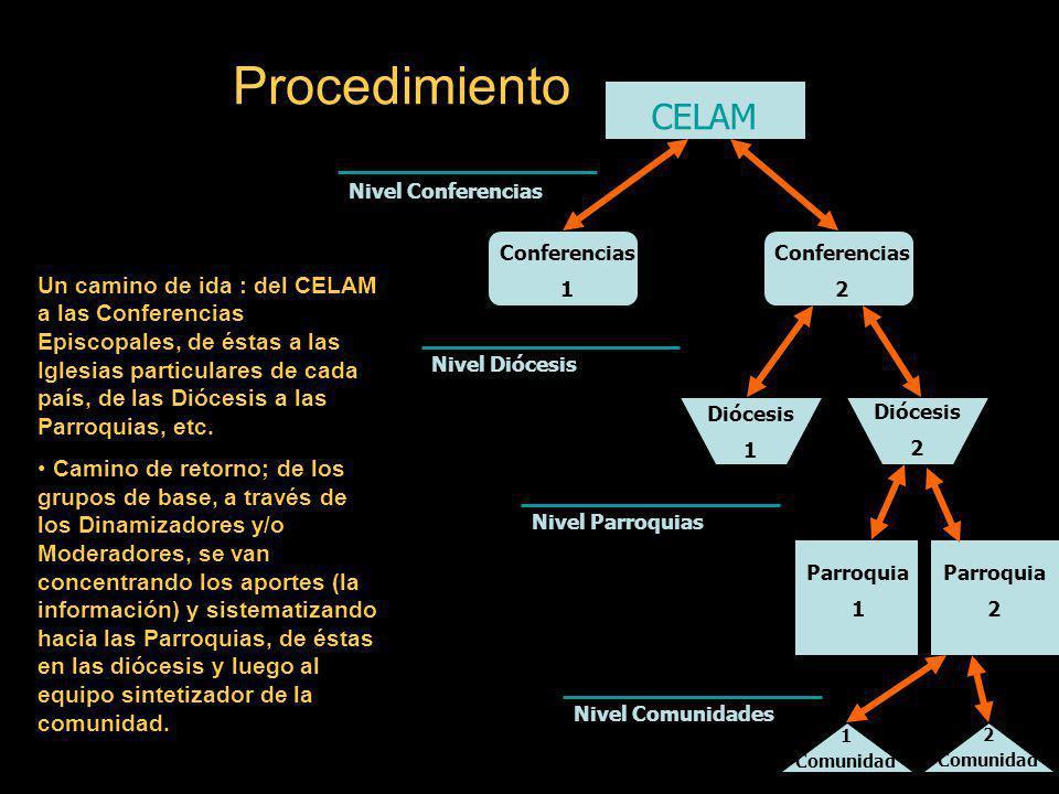 Procedimiento CELAM. Nivel Conferencias. Conferencias. 1. Conferencias. 2.