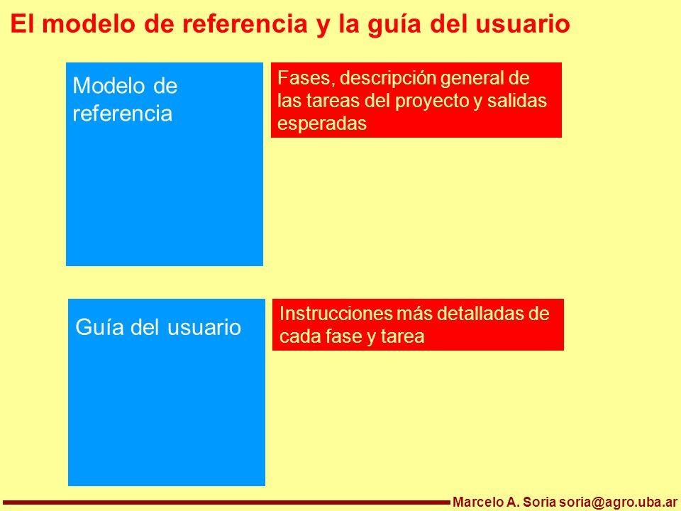 El modelo de referencia y la guía del usuario