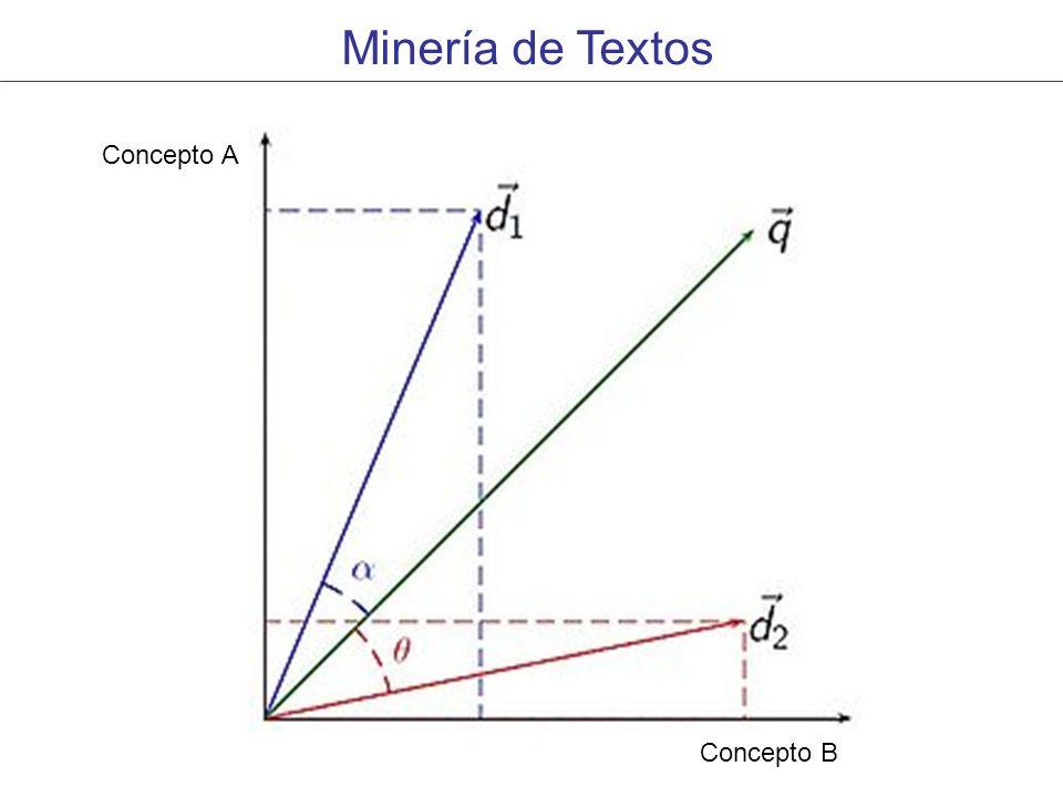 Minería de Textos Concepto A Concepto B