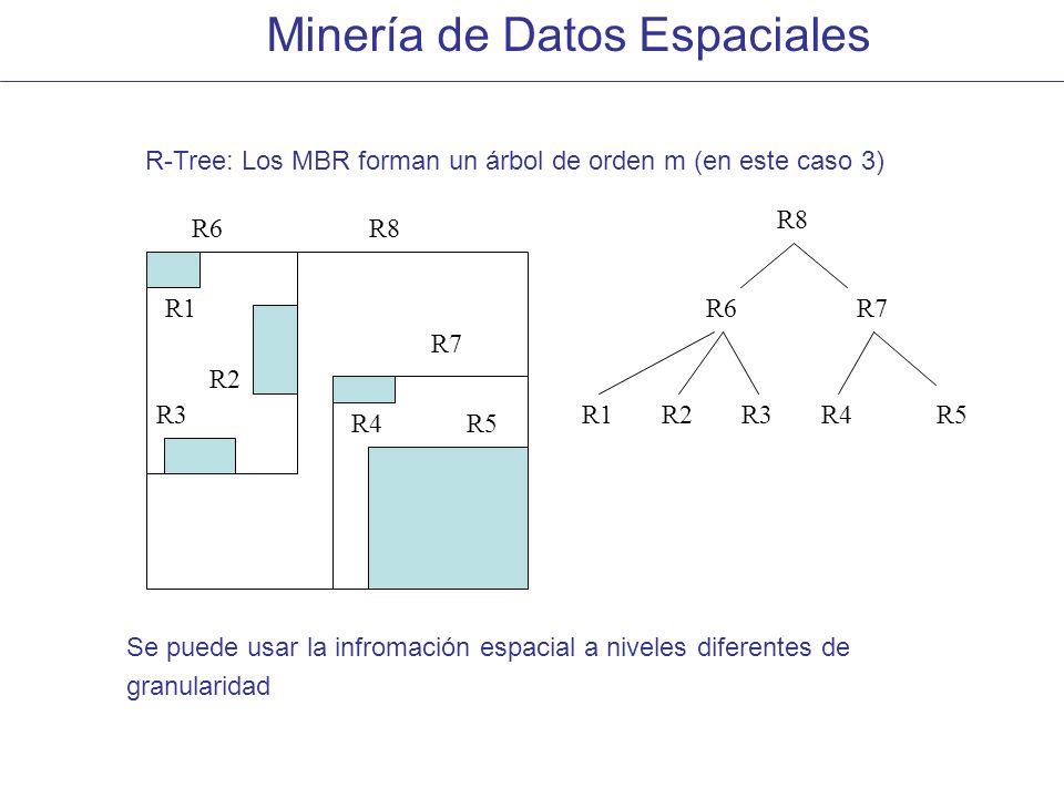 R-Tree: Los MBR forman un árbol de orden m (en este caso 3)