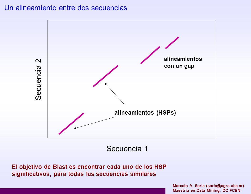Secuencia 2 Secuencia 1 Un alineamiento entre dos secuencias