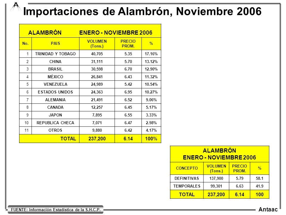 Importaciones de Alambrón, Noviembre 2006