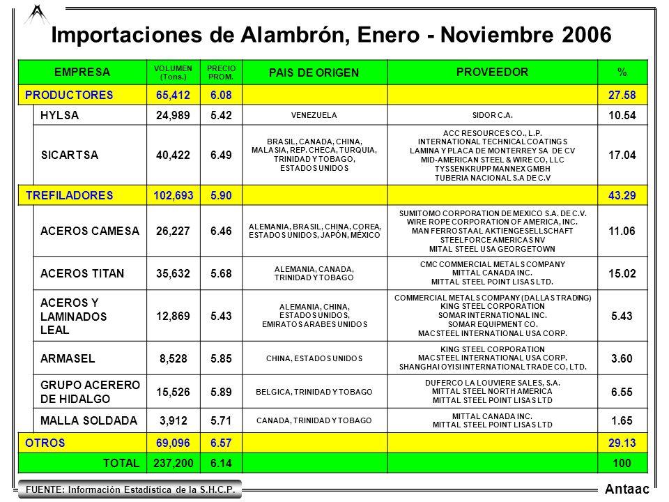 Importaciones de Alambrón, Enero - Noviembre 2006
