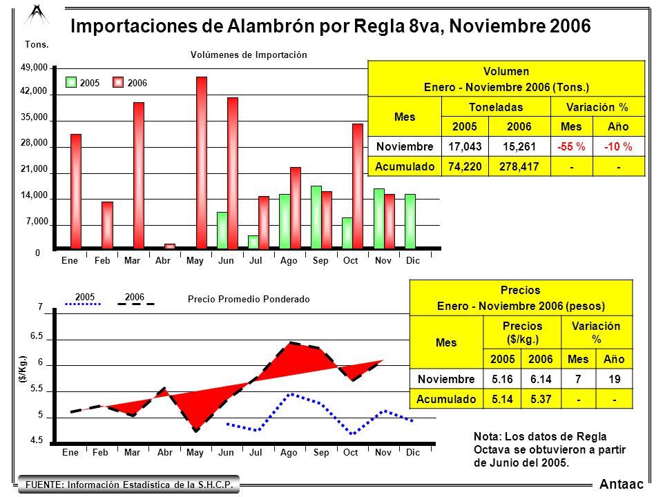 Importaciones de Alambrón por Regla 8va, Noviembre 2006
