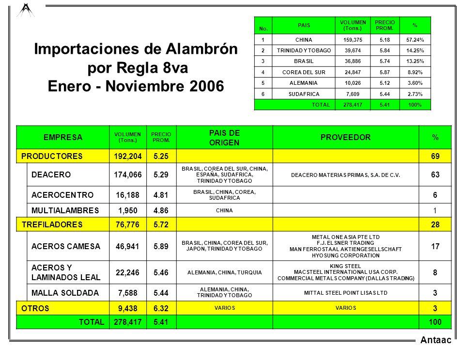 Importaciones de Alambrón por Regla 8va Enero - Noviembre 2006