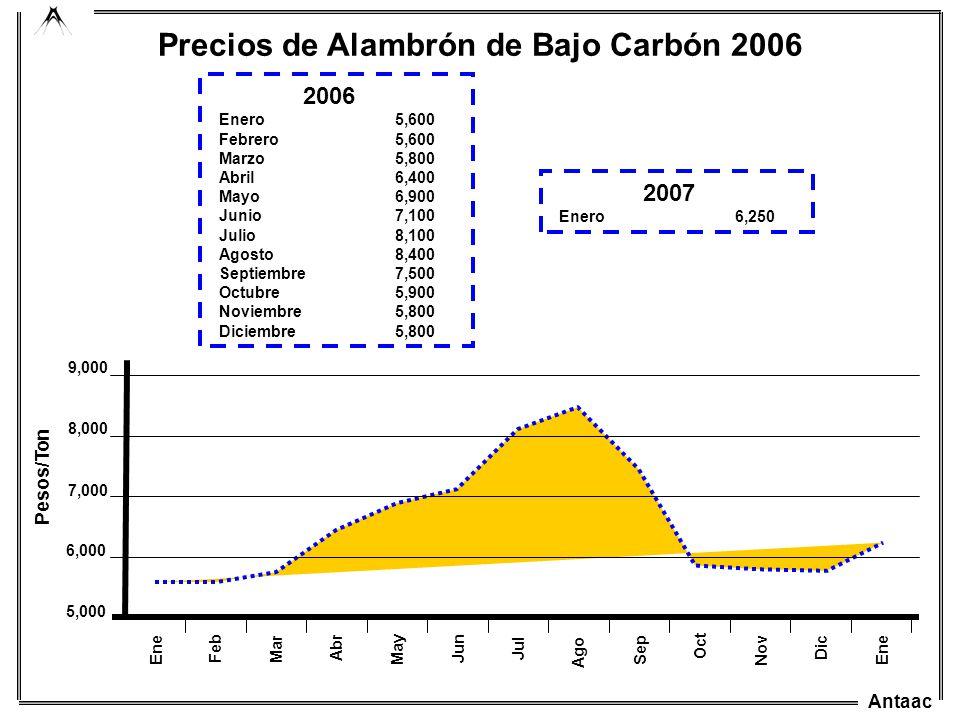 Precios de Alambrón de Bajo Carbón 2006