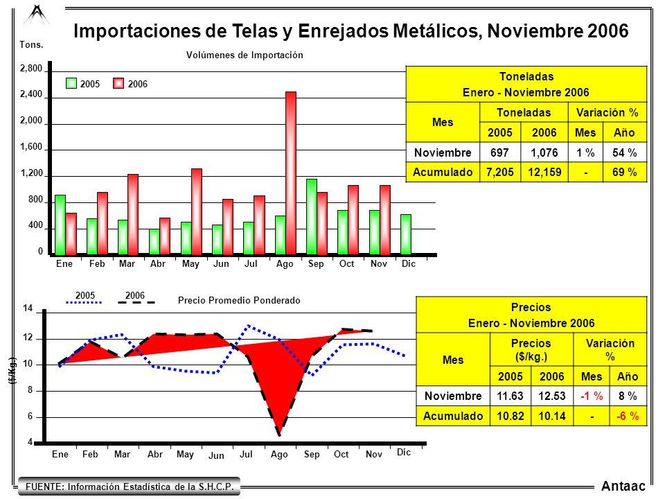 Importaciones de Telas y Enrejados Metálicos, Noviembre 2006