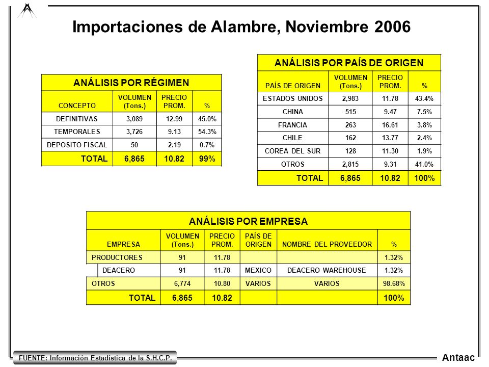 Importaciones de Alambre, Noviembre 2006