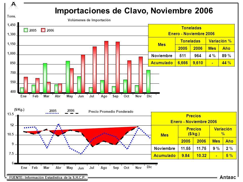 Importaciones de Clavo, Noviembre 2006