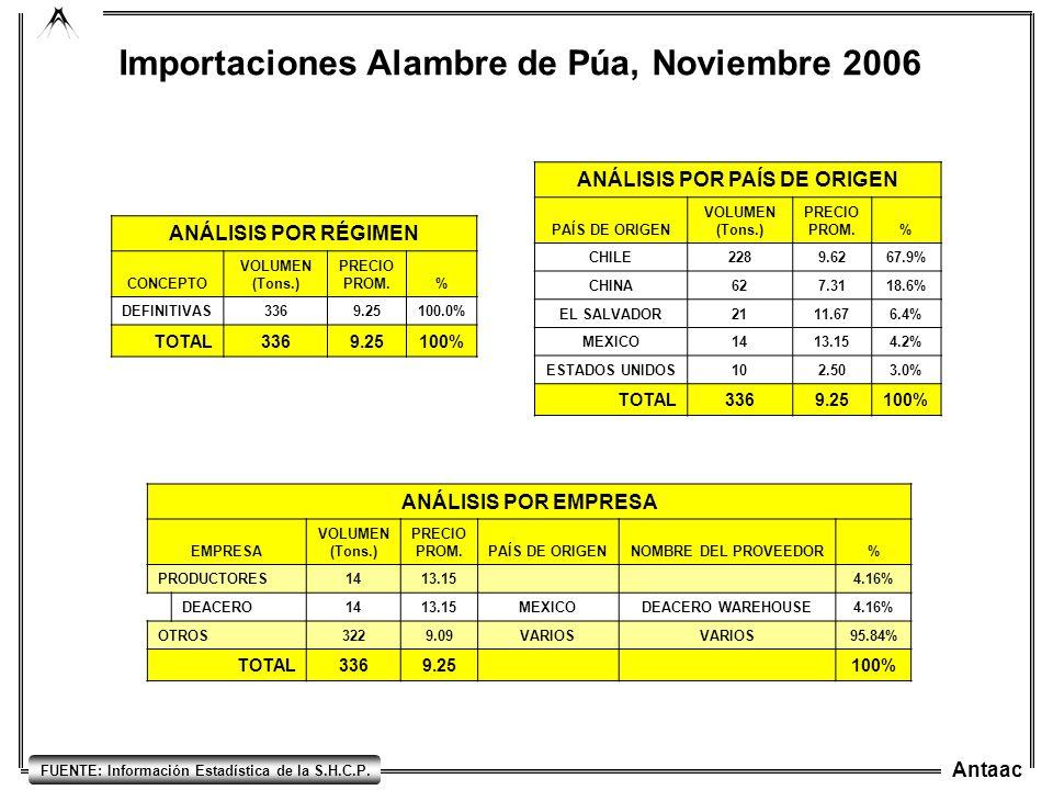 Importaciones Alambre de Púa, Noviembre 2006