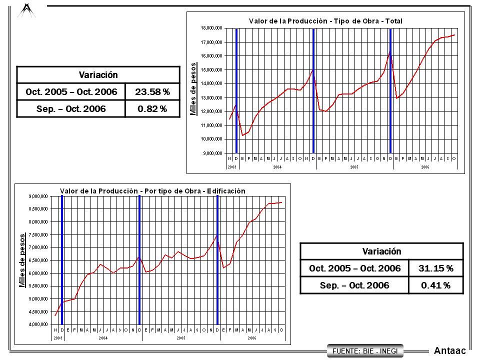 Variación Oct. 2005 – Oct. 2006 23.58 % Sep. – Oct. 2006 0.82 %