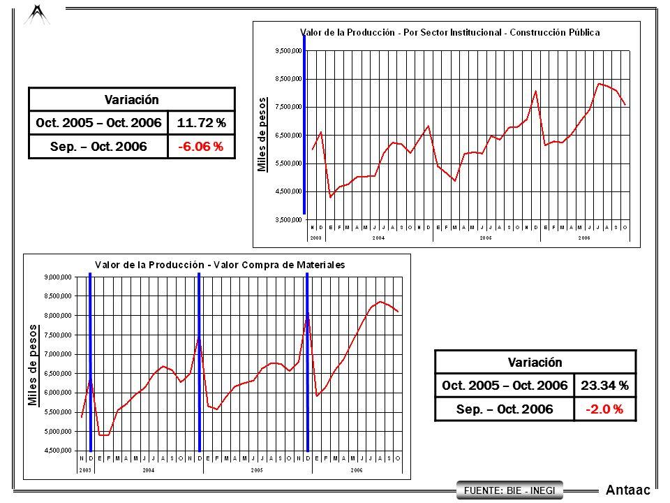 Variación Oct. 2005 – Oct. 2006 11.72 % Sep. – Oct. 2006 -6.06 %
