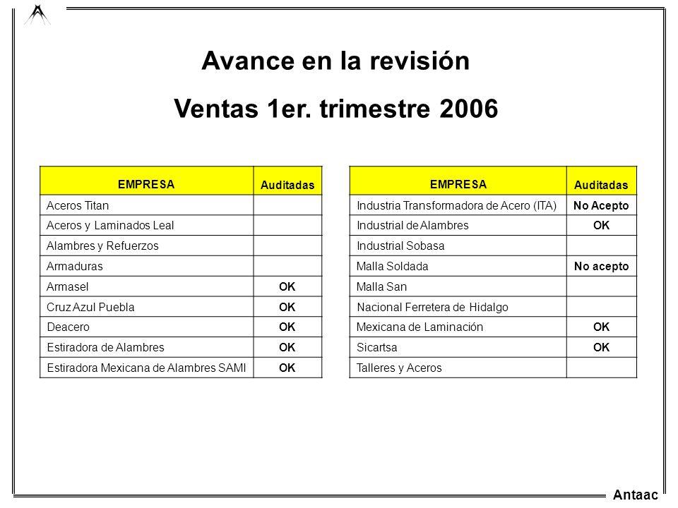 Avance en la revisión Ventas 1er. trimestre 2006