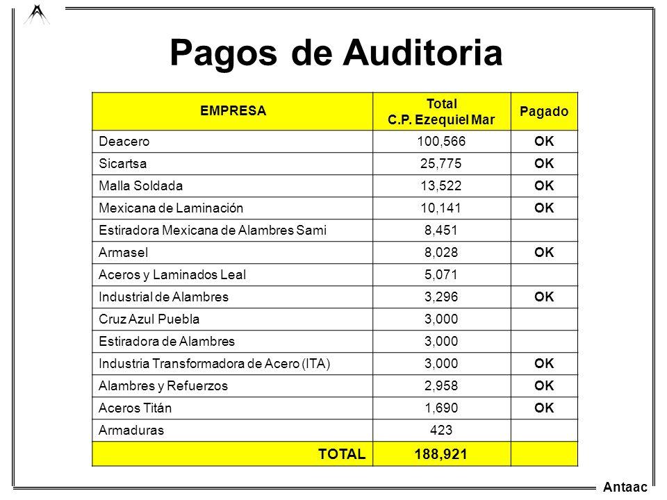 Pagos de Auditoria TOTAL 188,921 EMPRESA Total C.P. Ezequiel Mar
