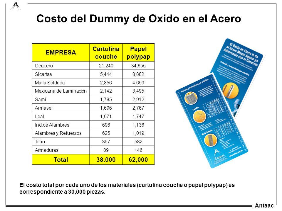 Costo del Dummy de Oxido en el Acero