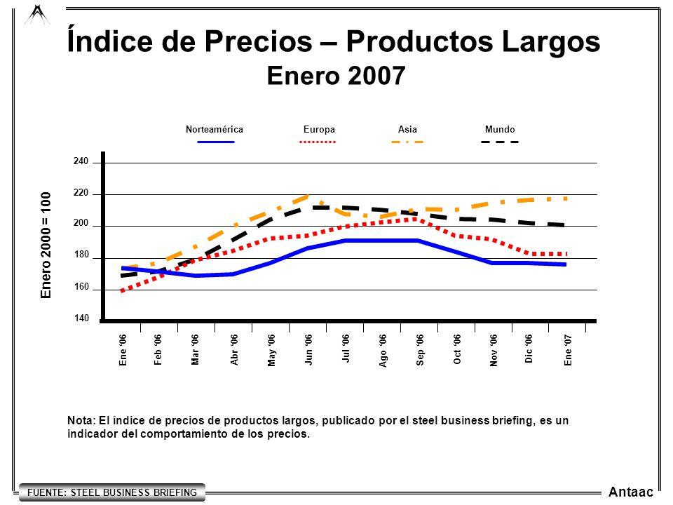 Índice de Precios – Productos Largos FUENTE: STEEL BUSINESS BRIEFING