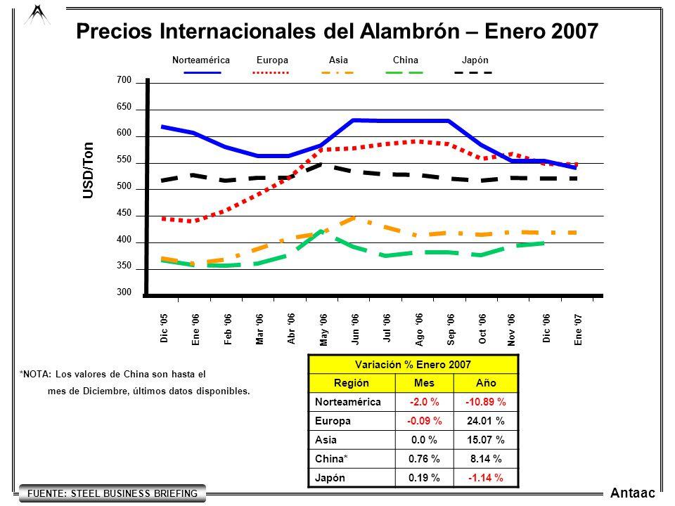 Precios Internacionales del Alambrón – Enero 2007