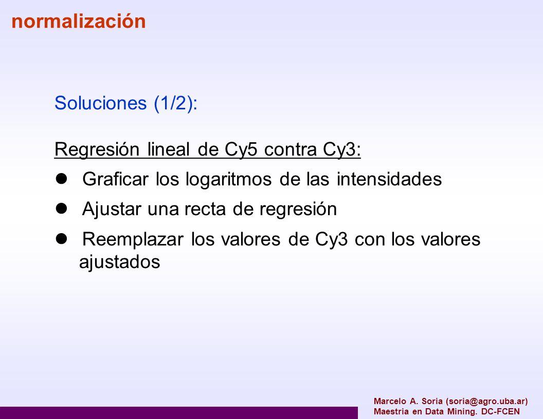 normalización Soluciones (1/2): Regresión lineal de Cy5 contra Cy3: