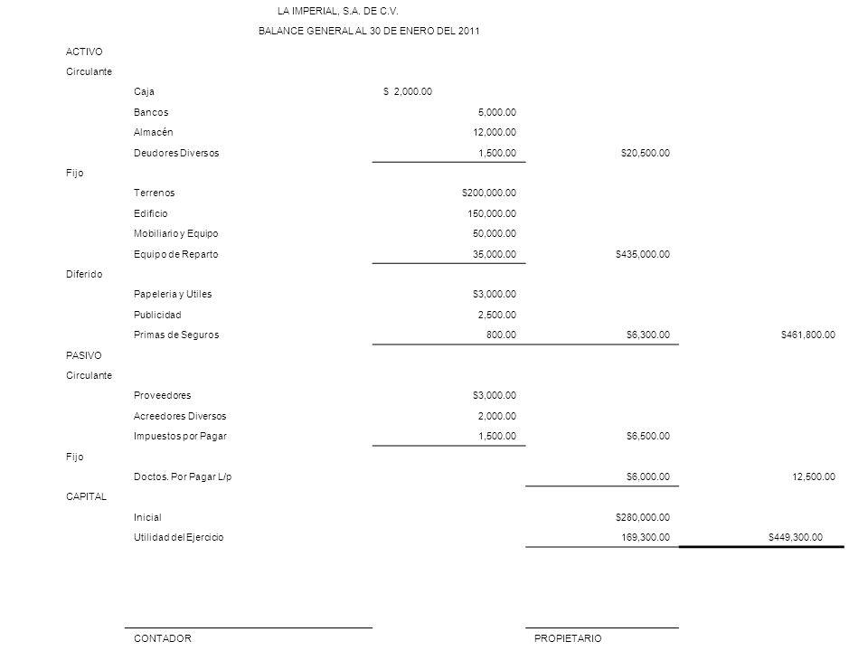 LA IMPERIAL, S.A. DE C.V. BALANCE GENERAL AL 30 DE ENERO DEL 2011. ACTIVO. Circulante. Caja. $ 2,000.00.