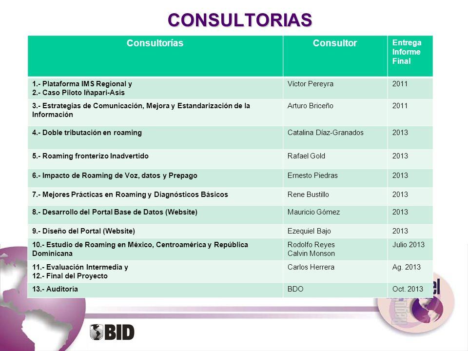 CONSULTORIAS Consultorías Consultor Entrega Informe Final