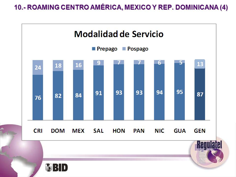 10.- ROAMING CENTRO AMÉRICA, MEXICO Y REP. DOMINICANA (4)