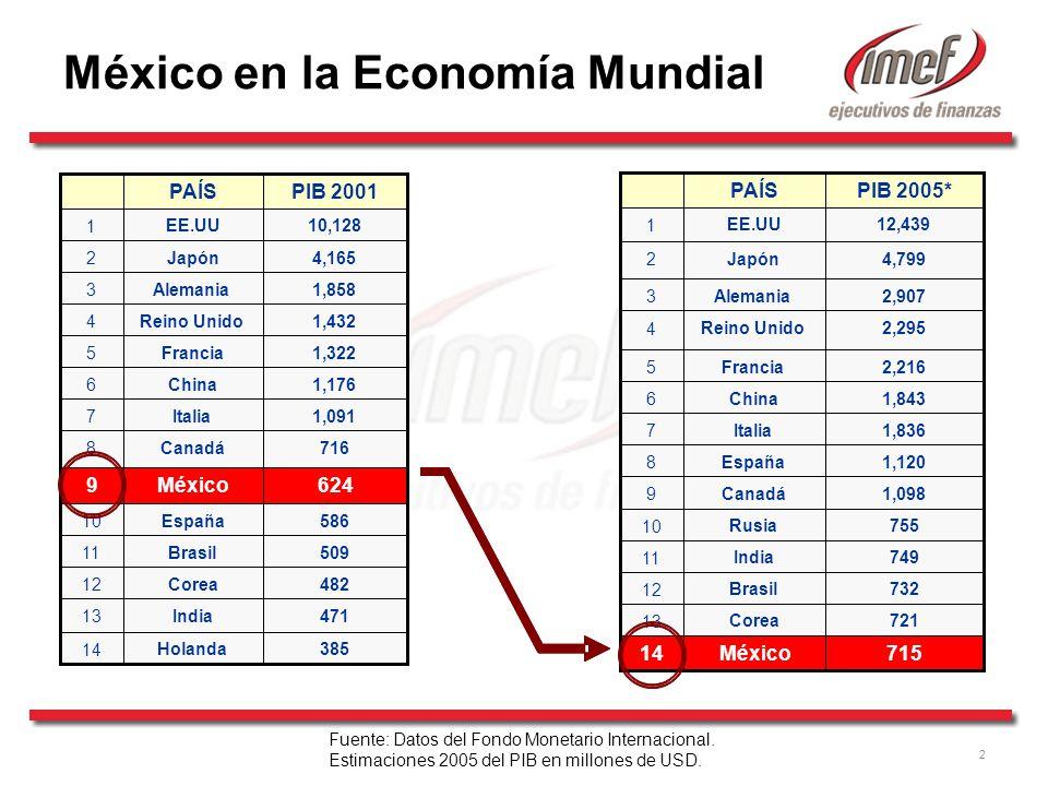 México en la Economía Mundial