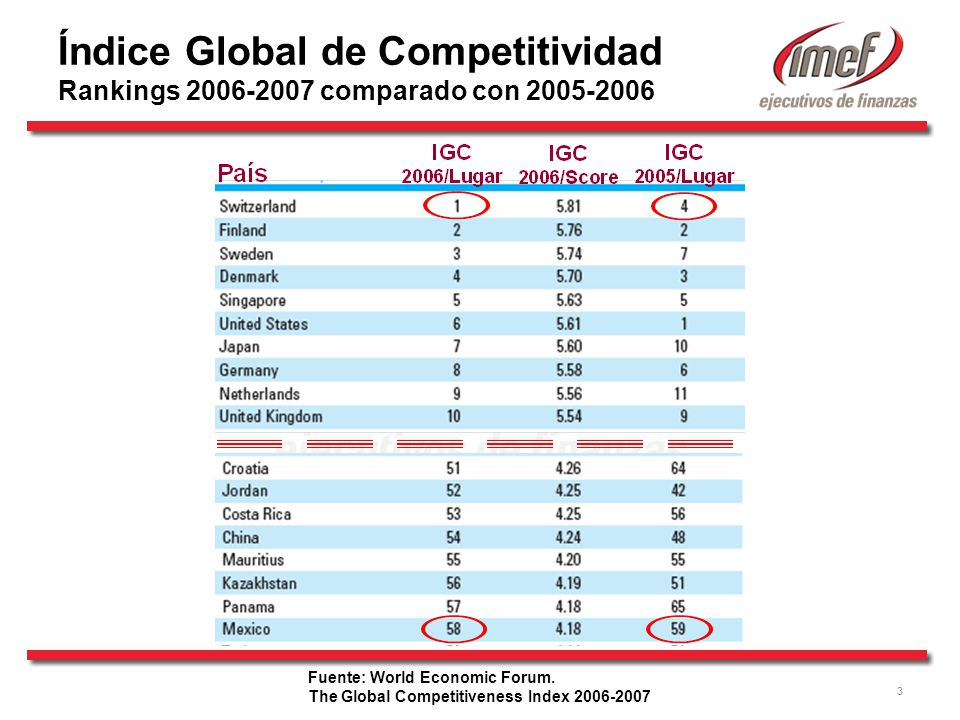 Índice Global de Competitividad Rankings comparado con