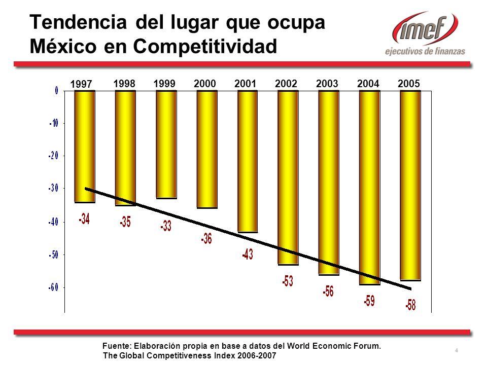 Tendencia del lugar que ocupa México en Competitividad
