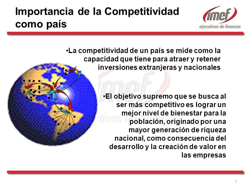 Importancia de la Competitividad como país
