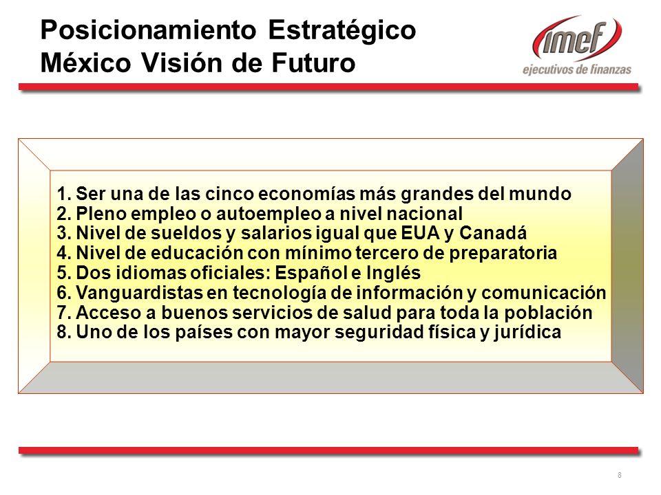 Posicionamiento Estratégico México Visión de Futuro