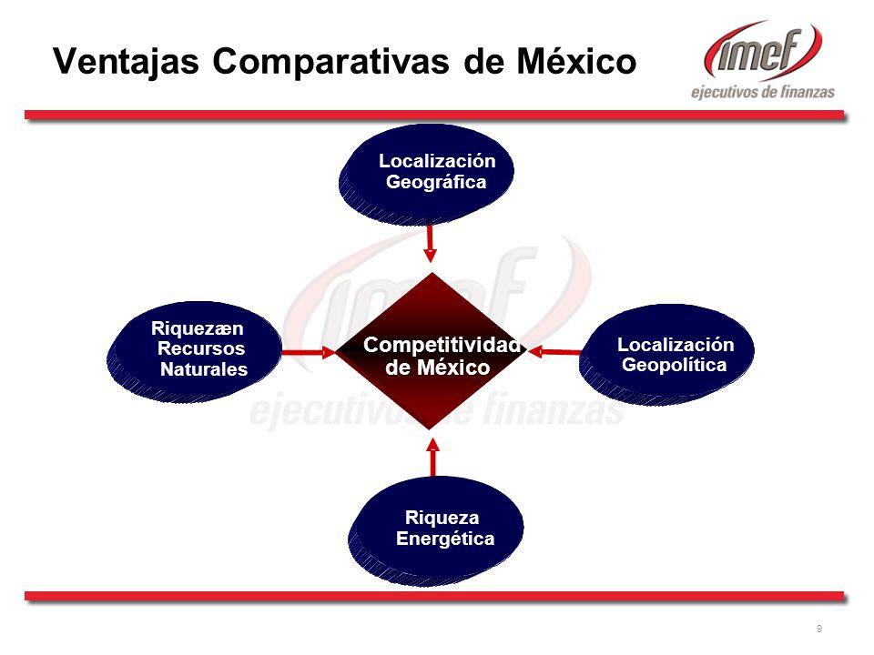 Ventajas Comparativas de México