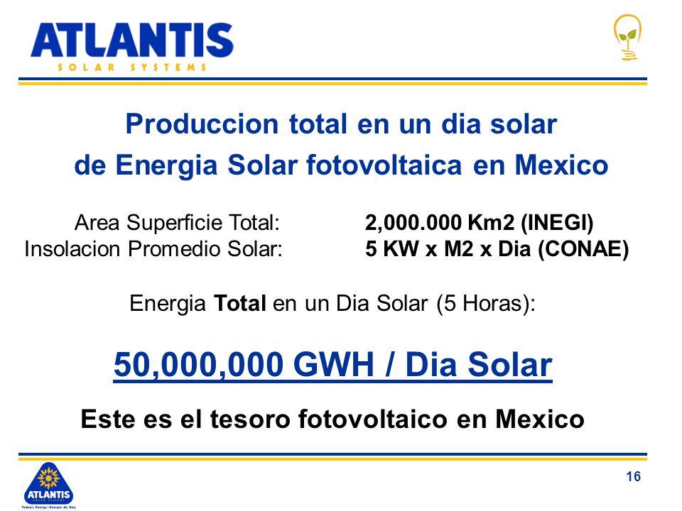 50,000,000 GWH / Dia Solar Produccion total en un dia solar