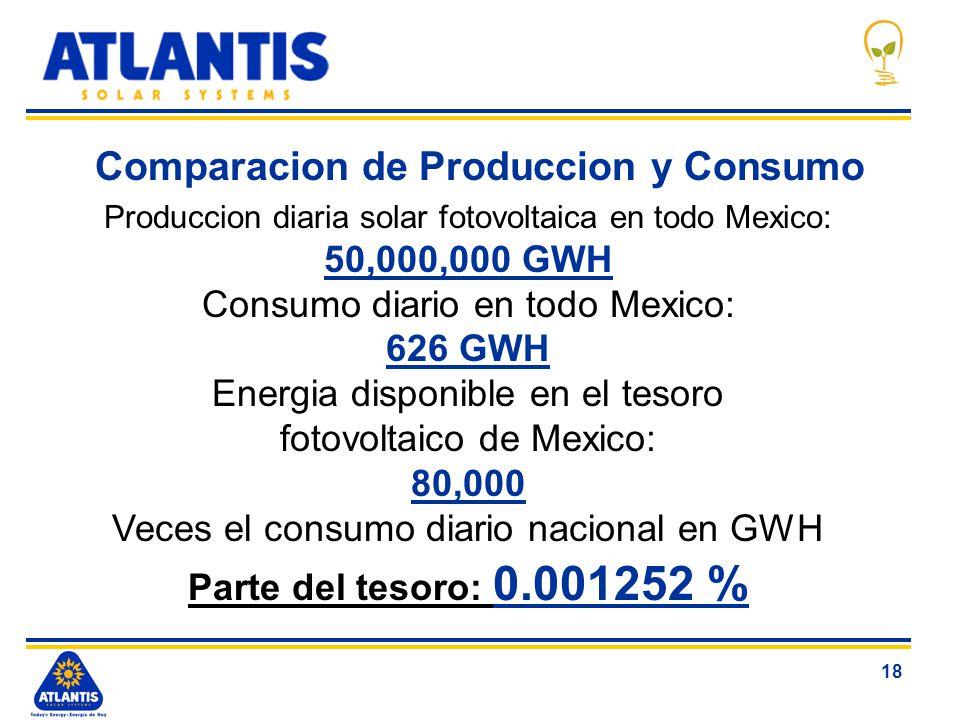 Comparacion de Produccion y Consumo