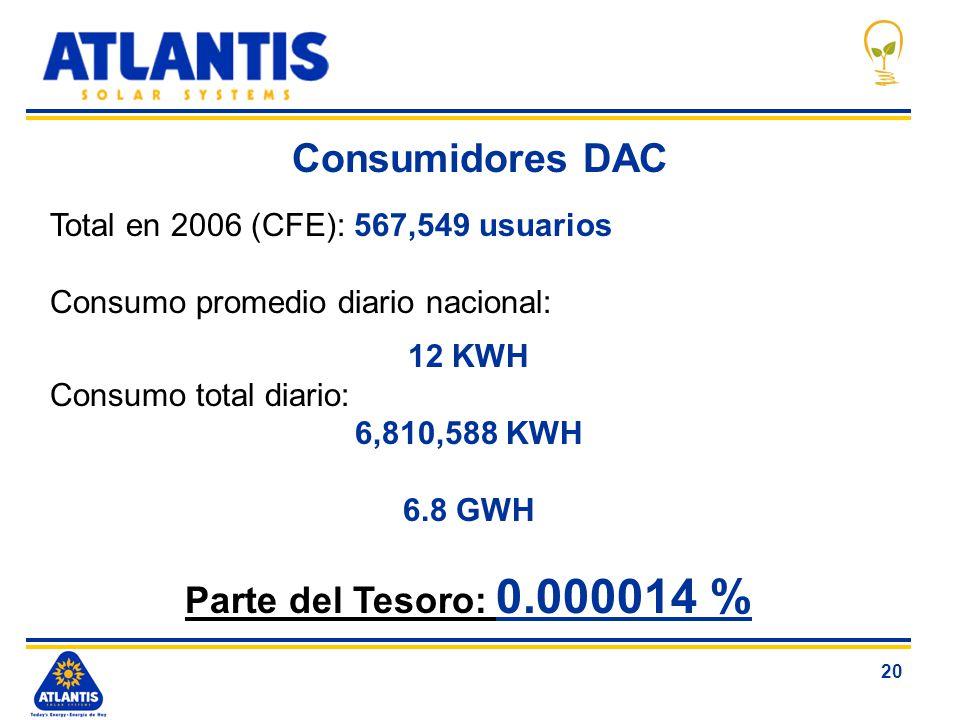 Consumidores DAC Parte del Tesoro: 0.000014 %