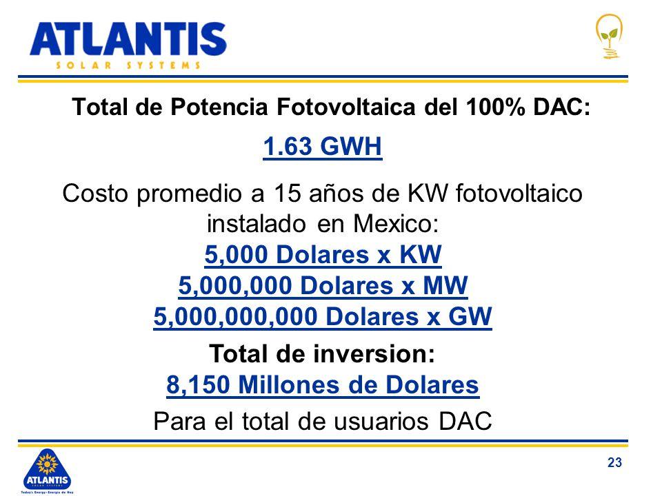 Total de Potencia Fotovoltaica del 100% DAC: