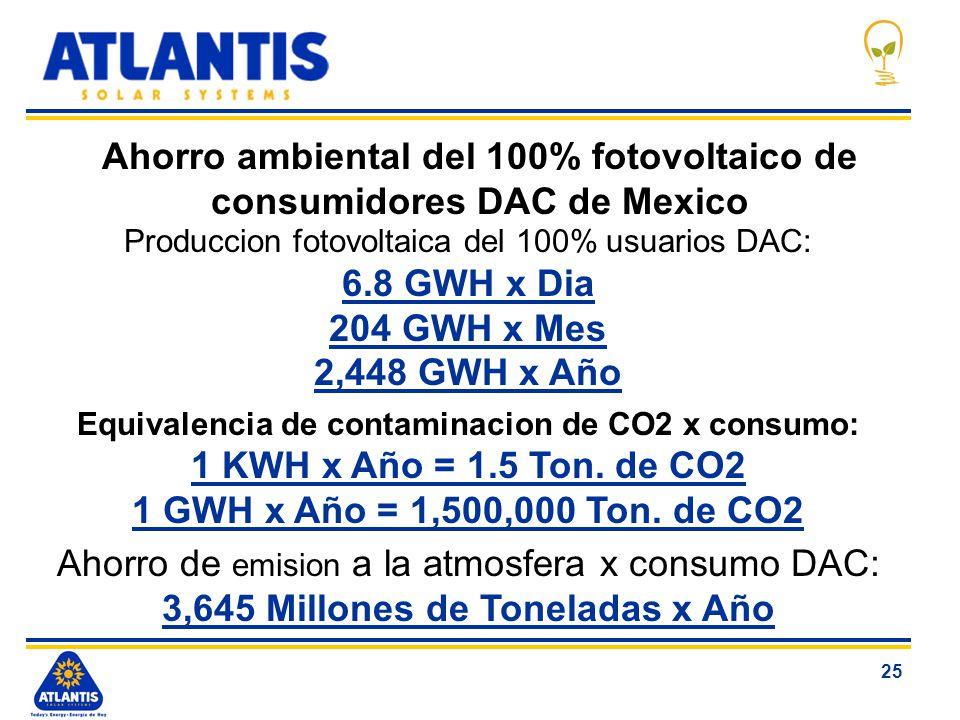 Ahorro ambiental del 100% fotovoltaico de consumidores DAC de Mexico