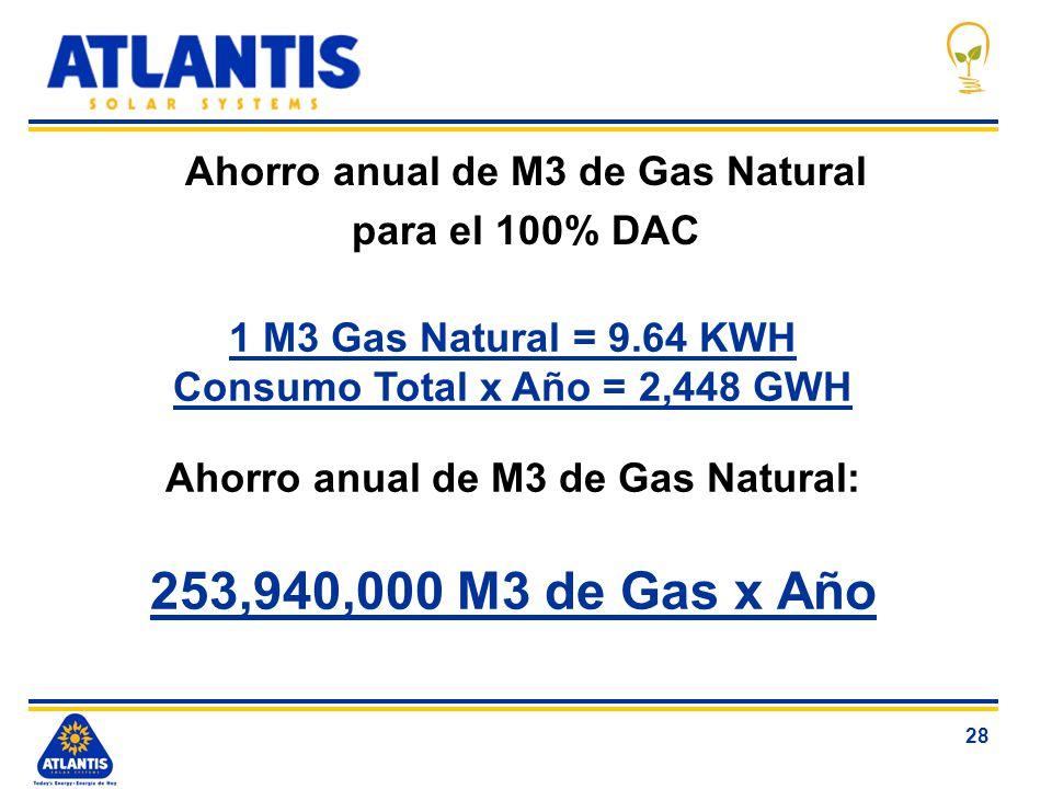Ahorro anual de M3 de Gas Natural para el 100% DAC