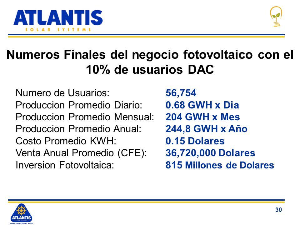 Numeros Finales del negocio fotovoltaico con el 10% de usuarios DAC